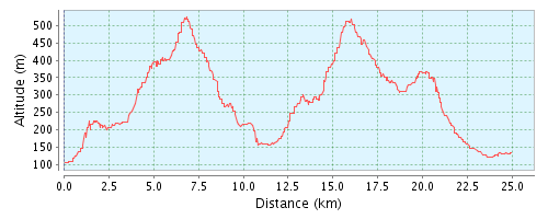 GPSies - Márciusi Emléktúra