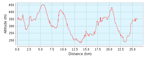 GPSies - Falasok(k) 25