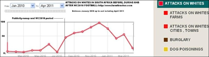 ATTACKS ON WHITES BEFORE_DURING_AND_AFTERWC2010