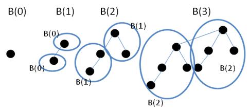 Gráfico que mostra o crescimento de uma árvore binomial