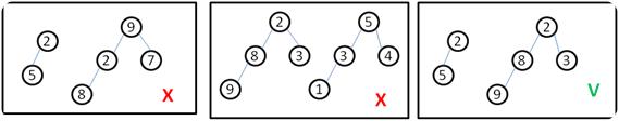 Exemplos de como identificar um heap binomial