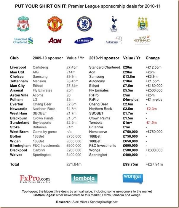 sponsors-premier-league-