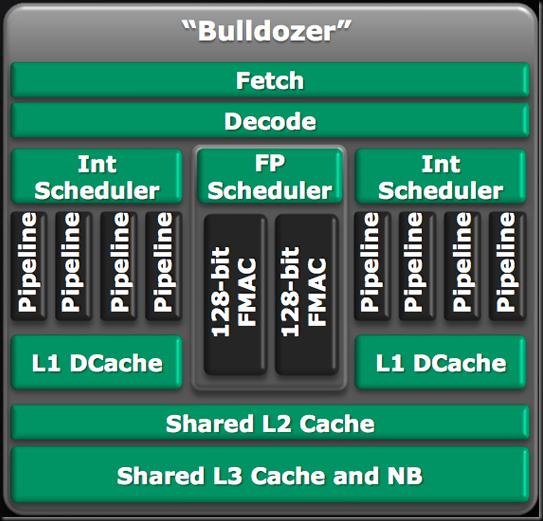 BulldozerModule