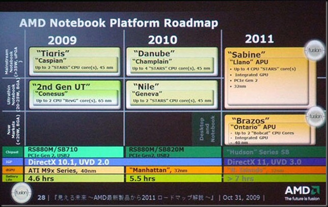 AMD_Notebook_Roadmap_2010_1[1]