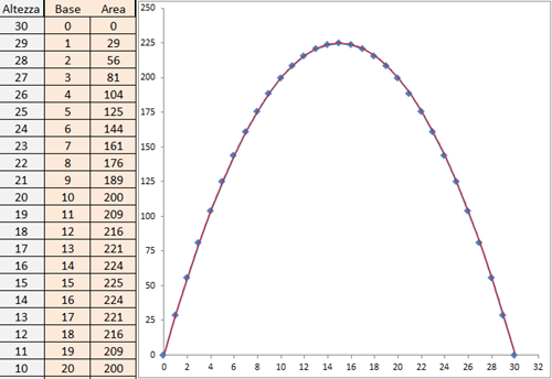 parabola da rettangoli isoperimetrici