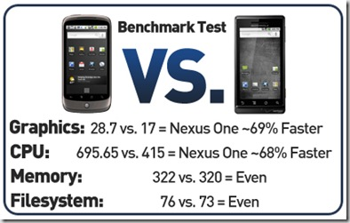benchmark-test-nexus-one-vs-motorola-droid