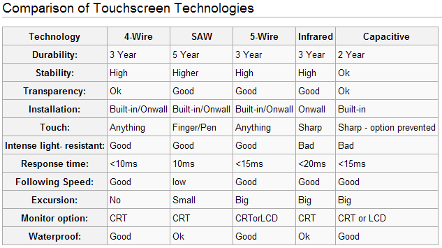 [touchscreens3.png]
