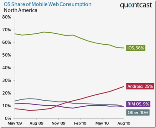 Smartphone-Web-consumption