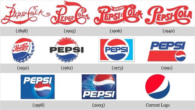 Évolution des logos de grandes sociétés - Pepsi-cola