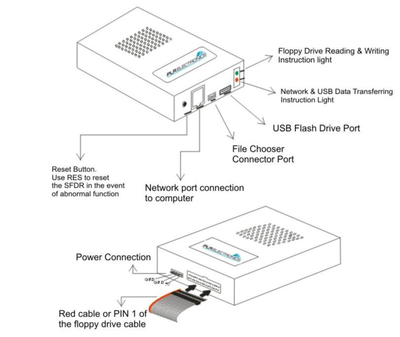Floppy Disk Drive Emulators Interfaces And Fdd Retrofits