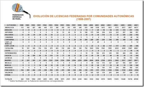Evolución Licencias Pádel España 1988-2007