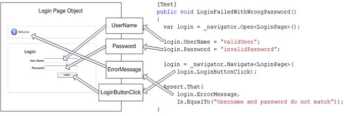 Design Patterns In Selenium Framework