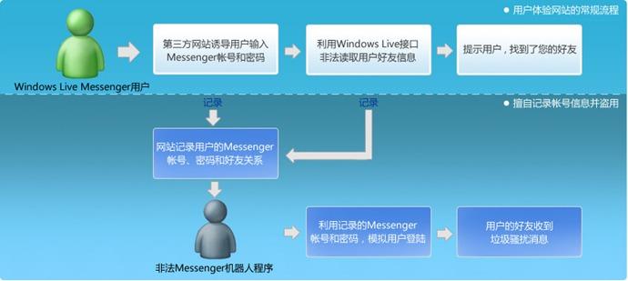 解读Messenger自动给好友发送垃圾消息原理