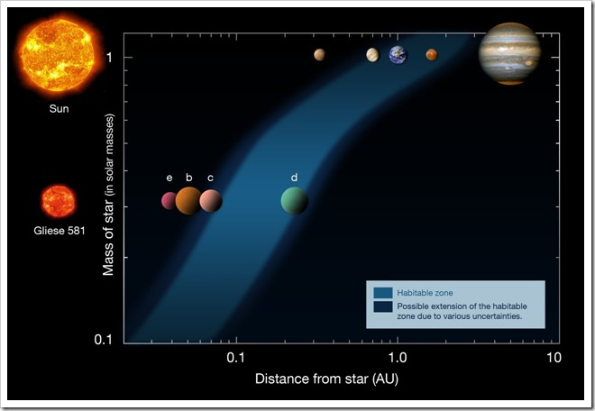 Gliese_581_habitable_zone