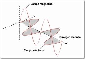 ondas_electromagneticas