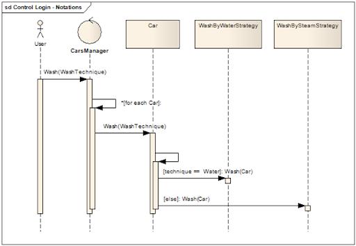 Design Codes: UML Sequence Diagram: Interaction Fragment (Alt, Opt ...