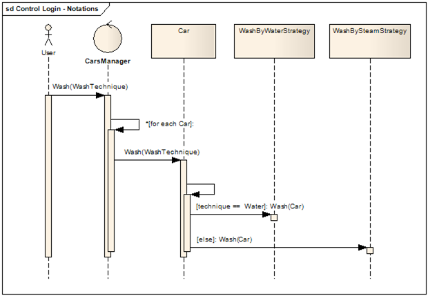 how to draw sequence diagram in enterprise architect