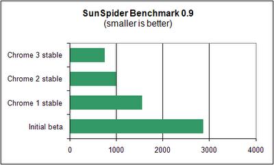 Chrome3stableSunSpider