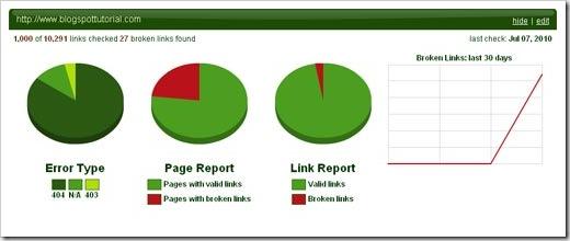 link tiger report