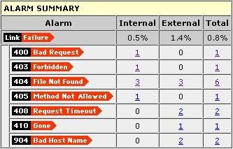 link_alarm_report