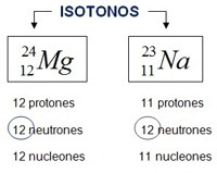 ISOTONOS