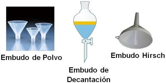 embudo laboratorio quimica
