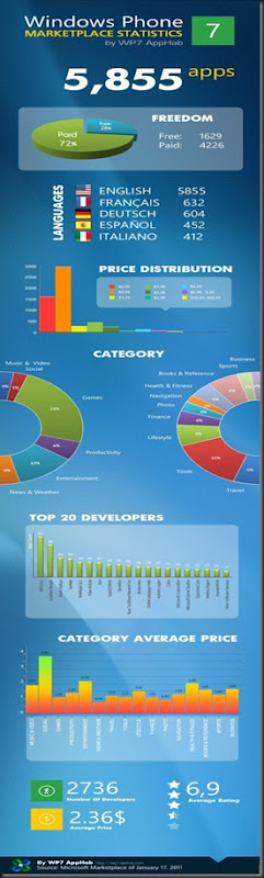 wp7-apps-infographic