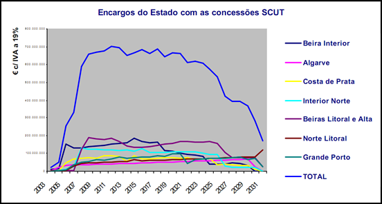 Encargos do Estado com as concessões SCUT