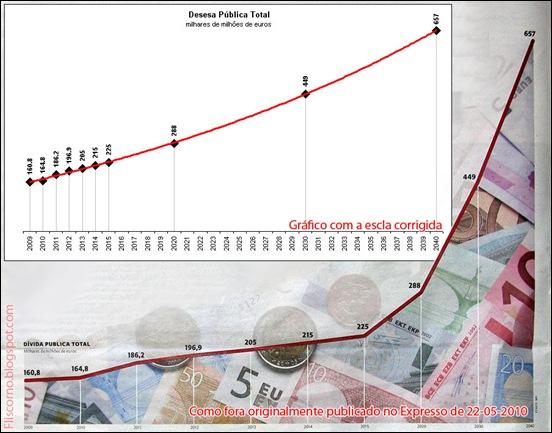 2010-05-22 Expresso - Dívida Pública Total