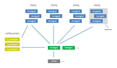 MongoDB sharding