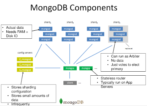 MongoDB components