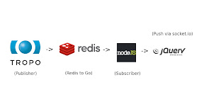 Building Publish / Subscribe Apps with Tropo and Redis