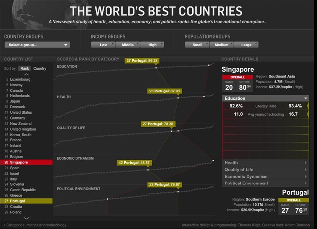 tworldsbestcountries
