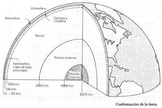 Estructura interna tierra