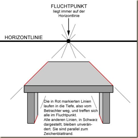 fluchtpunktperspektive1