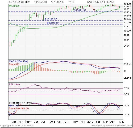 SENSEX_bullrally_weekly_May1410