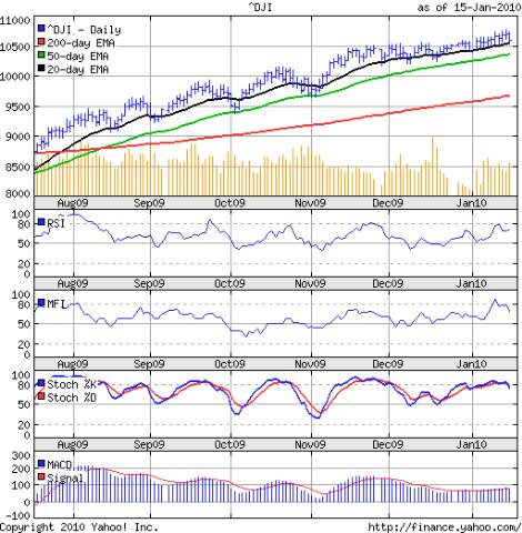 Dow_Jan1510