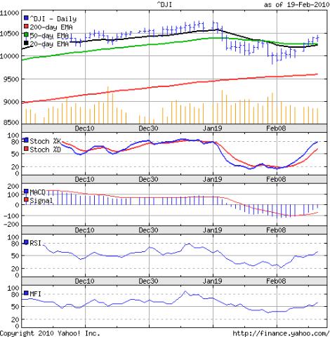Dow_Feb1910