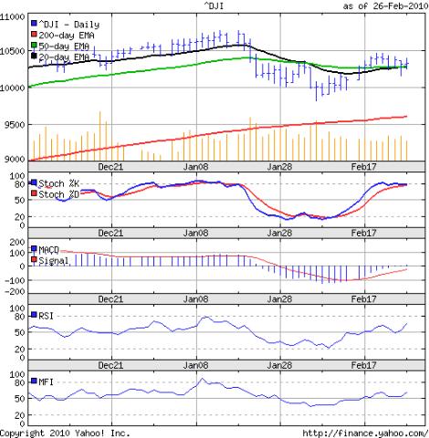 Dow_Feb2610
