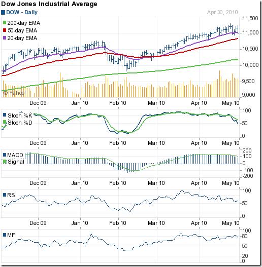 Dow_Apr3010