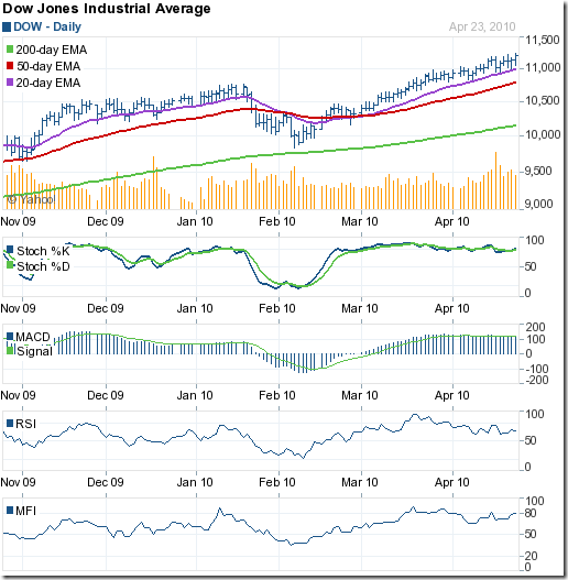 Dow_Apr2310