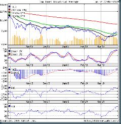 Dow_Mar2709