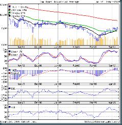 Dow_Apr1009