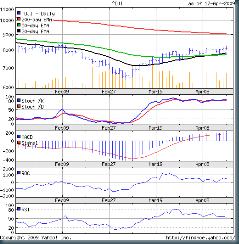 Dow_Apr1709