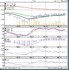 Dow_May0109