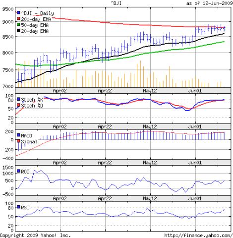 Dow_Jun1209