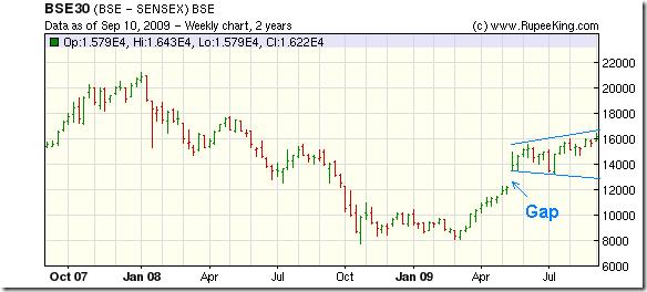 Sensex gap2_Sep1009