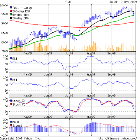 Dow_Oct0209