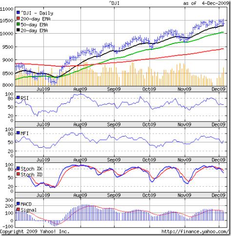 Dow_Dec0409