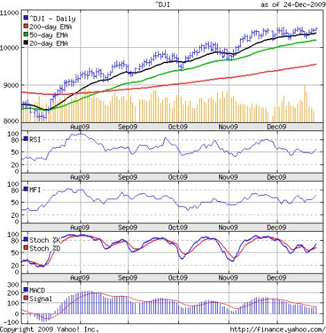 Dow_Dec2509